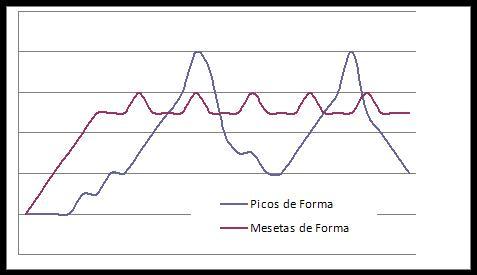 mesetas de forma o picos de forma, hay diferencias entre la continuidad de cada uno.